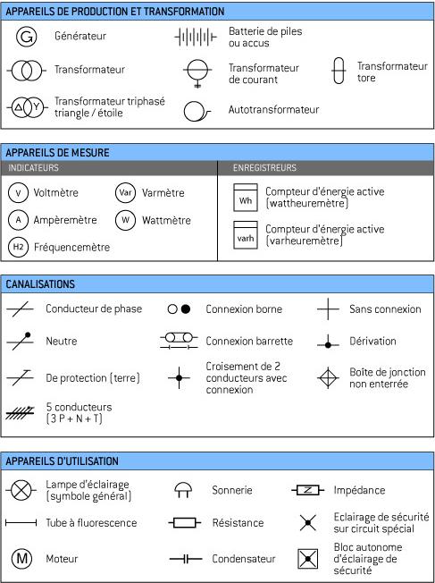 symboles electrique