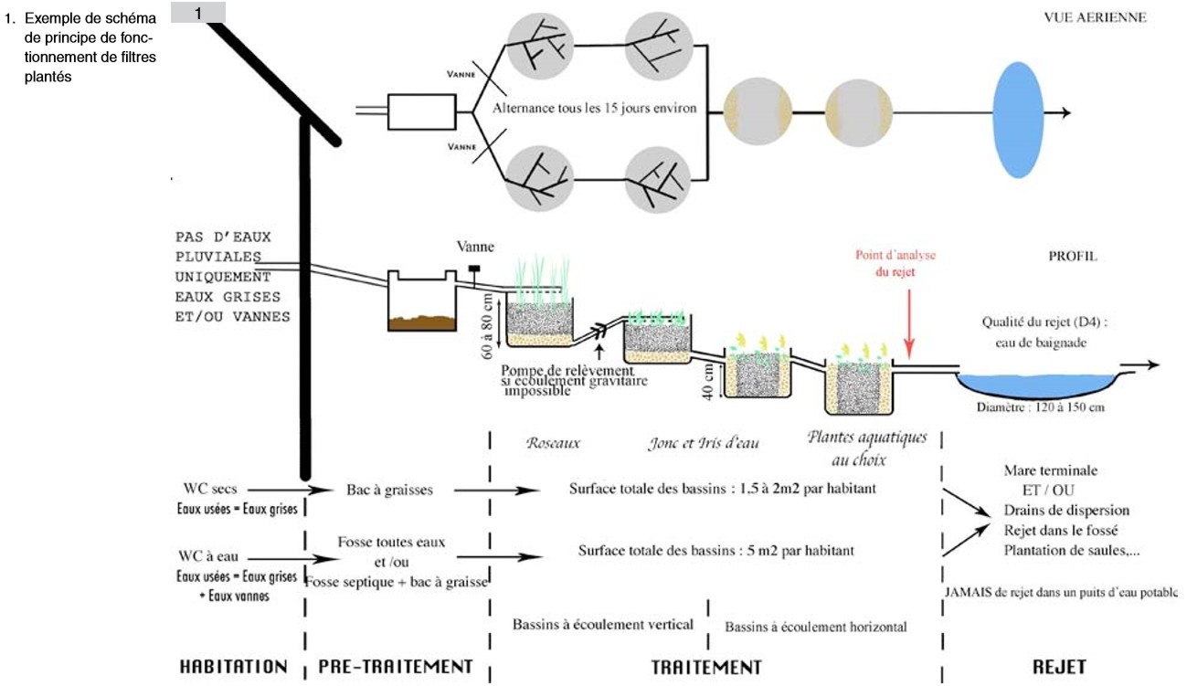 assainissement individuel par filtres plant s phyto puration tiny house france. Black Bedroom Furniture Sets. Home Design Ideas