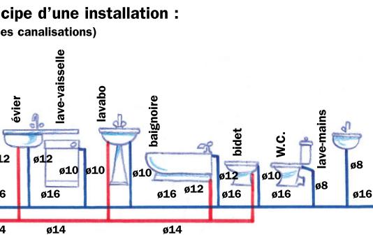 Plomberie debit sections pression les bases