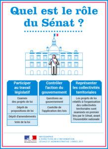 Role Senat